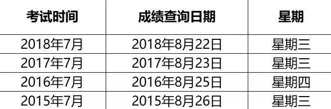 7月日语才能考成就啥时辰出?